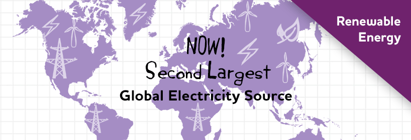 Renewable energy now second-largest global electricity source